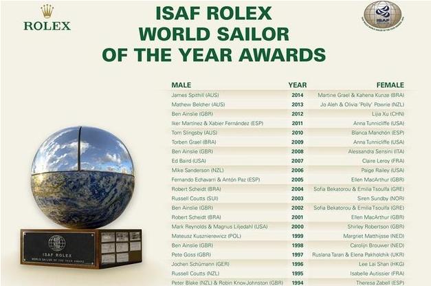 Alle Rolex SiegerInnen seit 1994