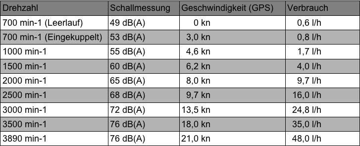 Nimbus_Messung