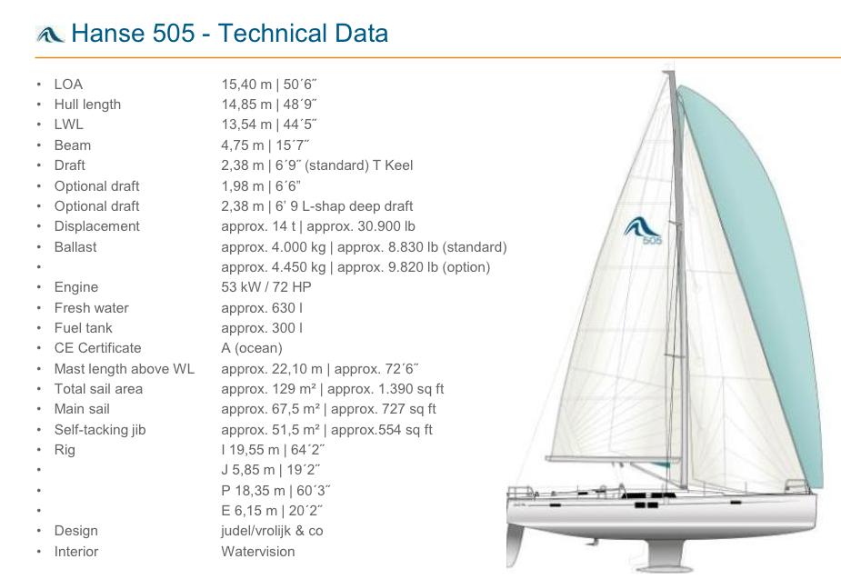 Segelplan und technische Daten
