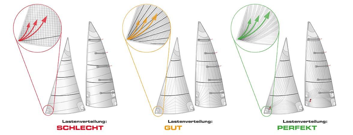 Grafik: OneSails